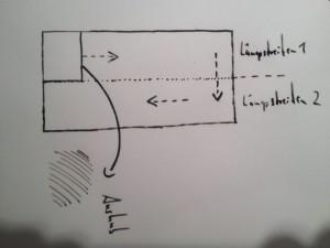 Schema Rigolen mit Aushub des 2 Spaten tiefen Lochs zu Beginn mit seitlicher Lagerung des Aushubs (Pfeil) und Votriebsrichtung des Rigolens im späteren Verlauf (gestrichelte Pfeile)